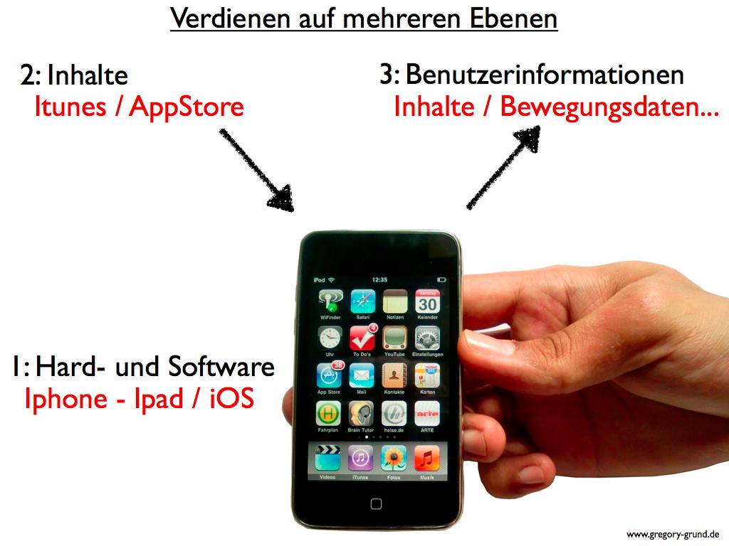 3 Ebenen des Apple-Geschäfts